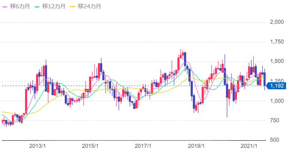 りらいあコミュニケーションズ 10年チャート