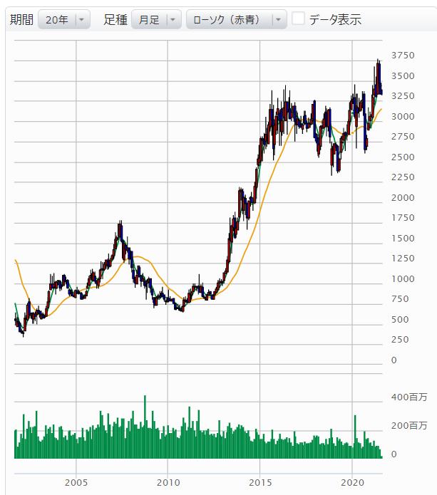 KDDI株価チャート