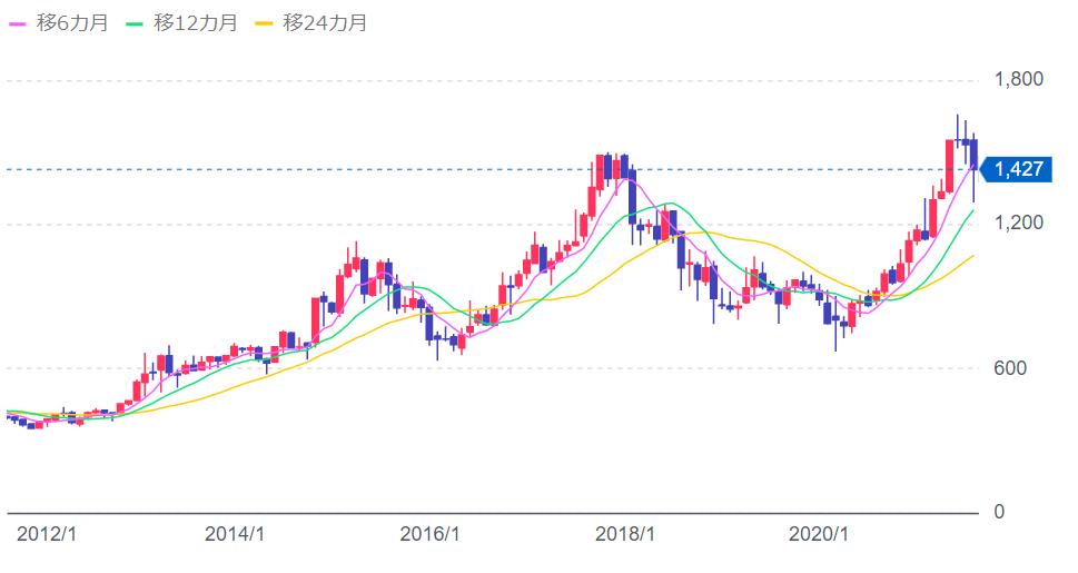 インテージHD 10年チャート