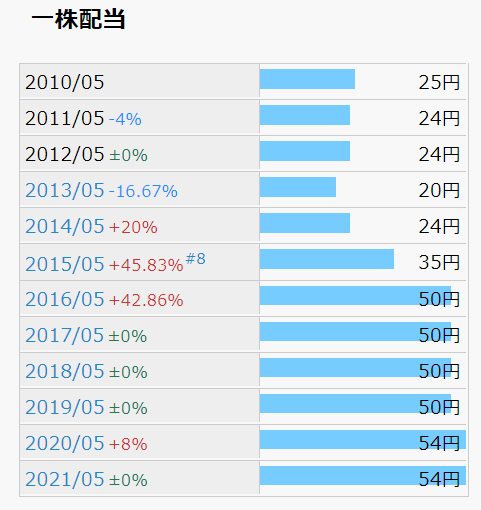 宝&カンパニー 1株配当