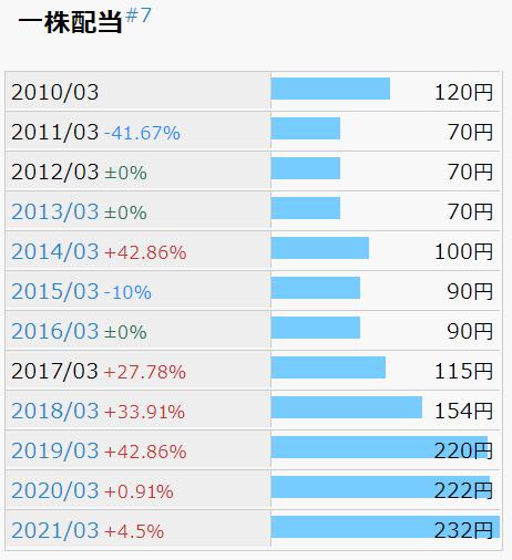 日東富士製粉 1株配当推移
