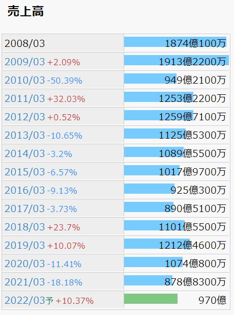 日本コークス 売上高推移