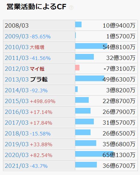 日東富士製粉 営業活動によるCF推移