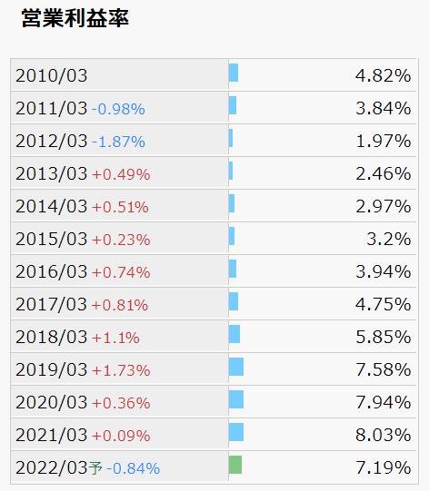 日東富士製粉 営業利益率