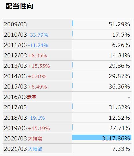 日本コークス 配当性向