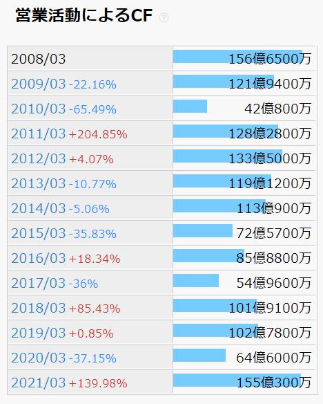 日本コークス営業活動によるCFによる推移
