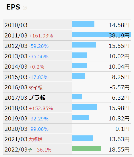 日本コークス EPS推移