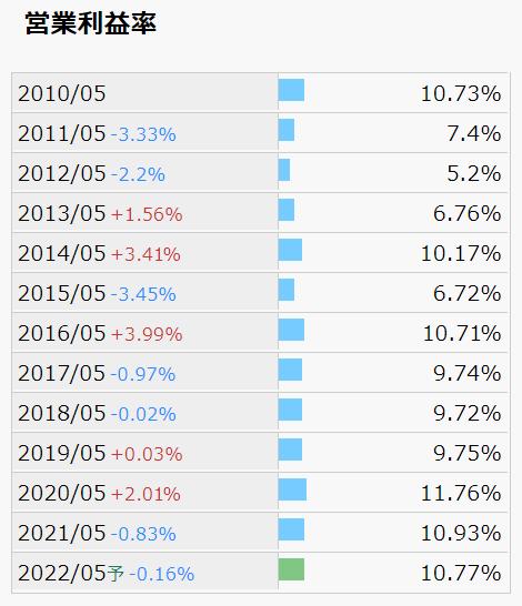 宝&カンパニー 営業利益率 推移