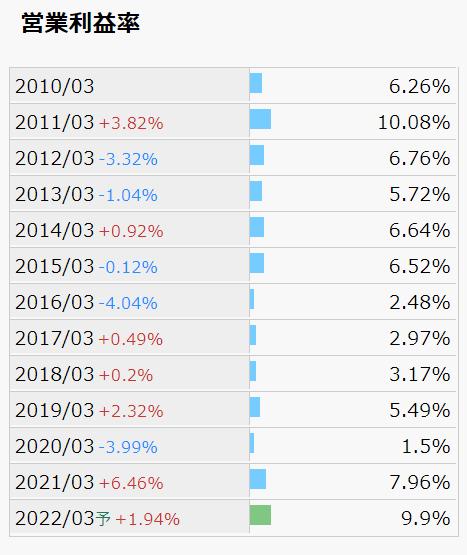 日本コークス 営業利益率推移