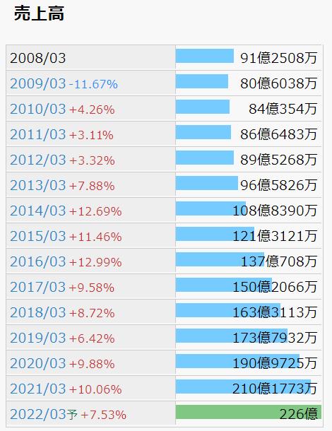 日本ケアサプライ 売上高推移