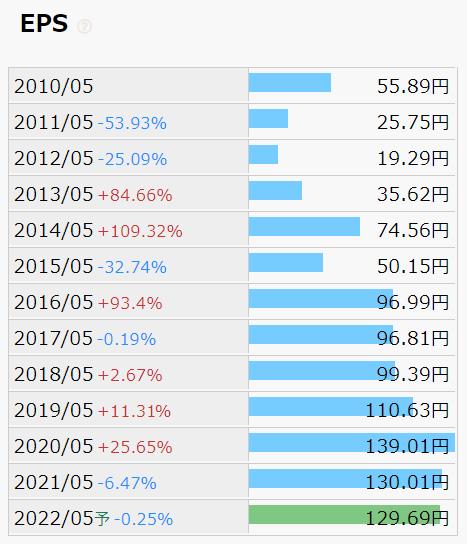 宝&カンパニー EPS推移